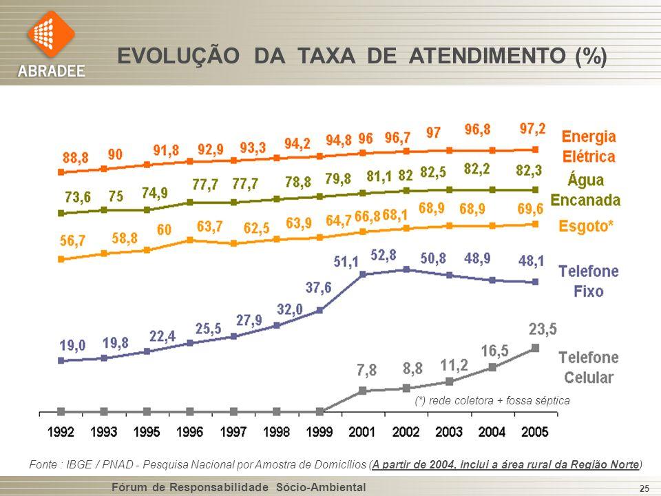 EVOLUÇÃO DA TAXA DE ATENDIMENTO (%)