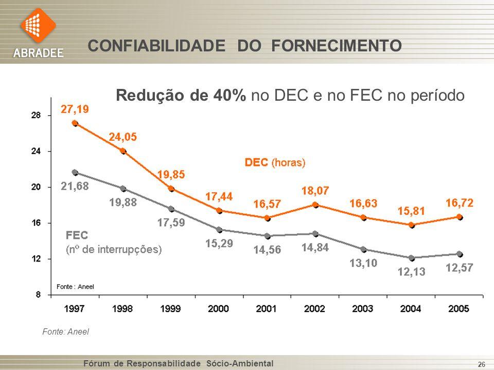 CONFIABILIDADE DO FORNECIMENTO