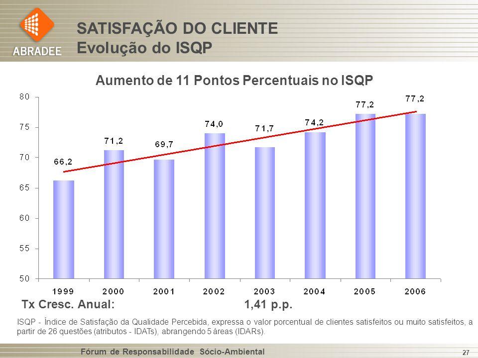 Aumento de 11 Pontos Percentuais no ISQP