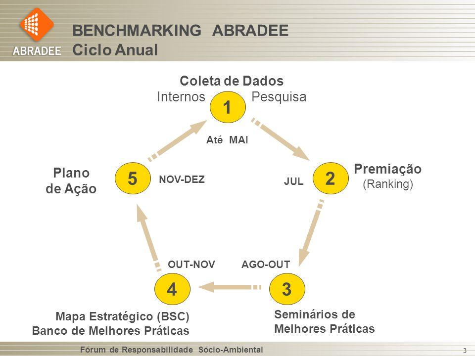 1 5 2 4 3 BENCHMARKING ABRADEE Ciclo Anual Coleta de Dados