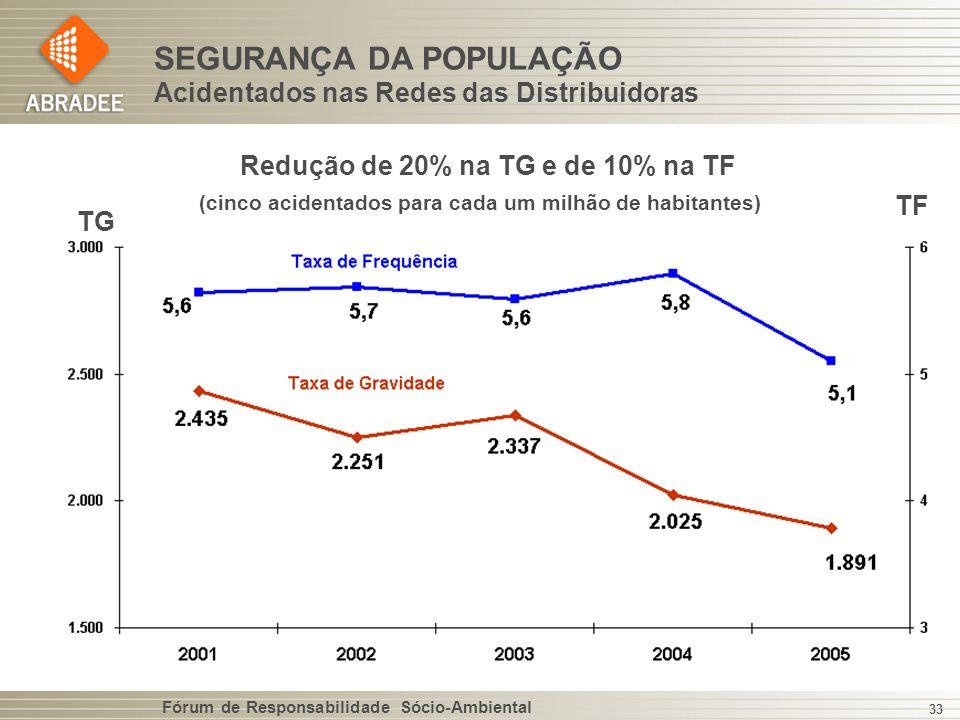 SEGURANÇA DA POPULAÇÃO