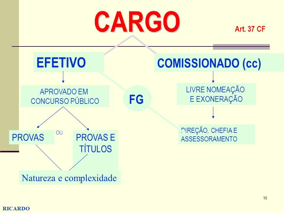 CARGO Art. 37 CF EFETIVO COMISSIONADO (cc) FG PROVAS PROVAS E TÍTULOS
