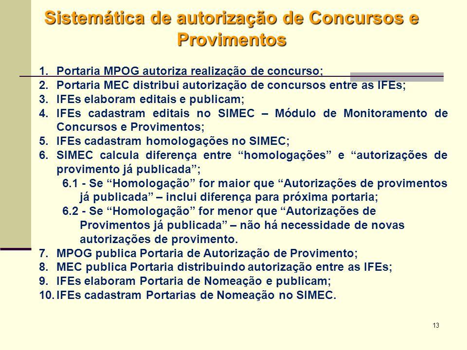 Sistemática de autorização de Concursos e Provimentos