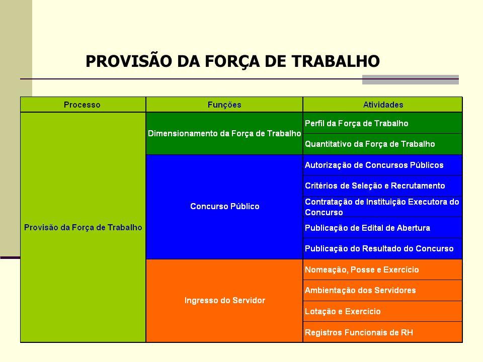 PROVISÃO DA FORÇA DE TRABALHO