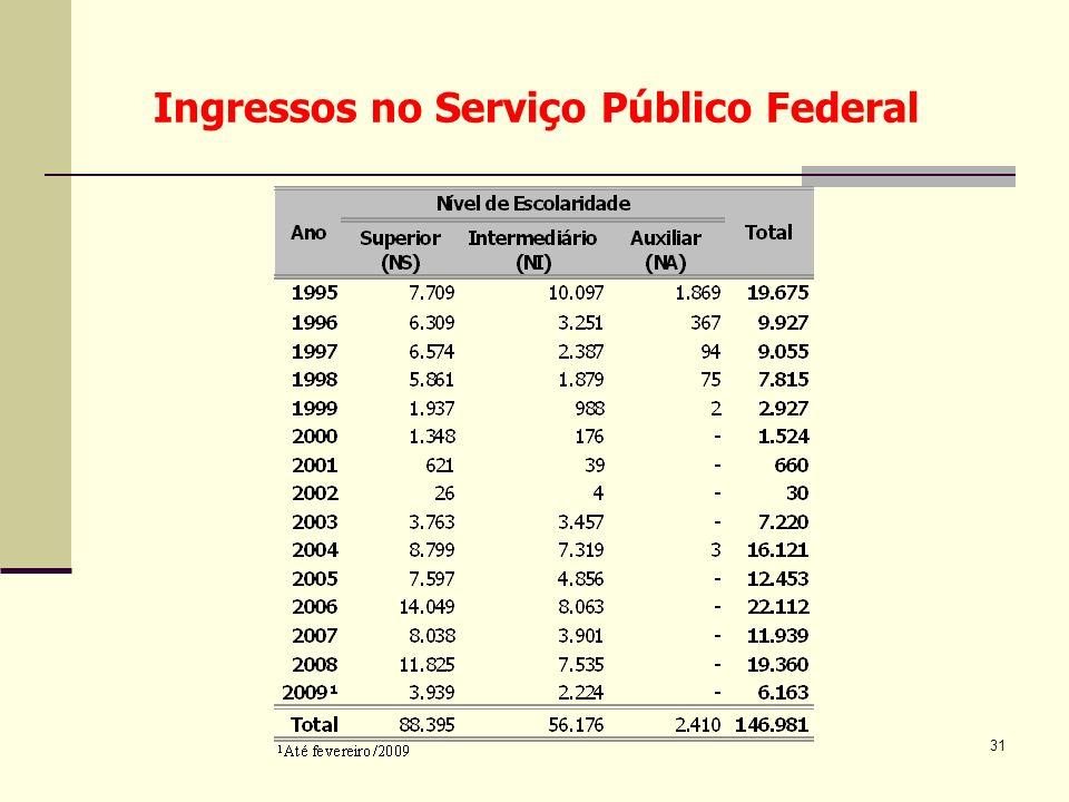 Ingressos no Serviço Público Federal
