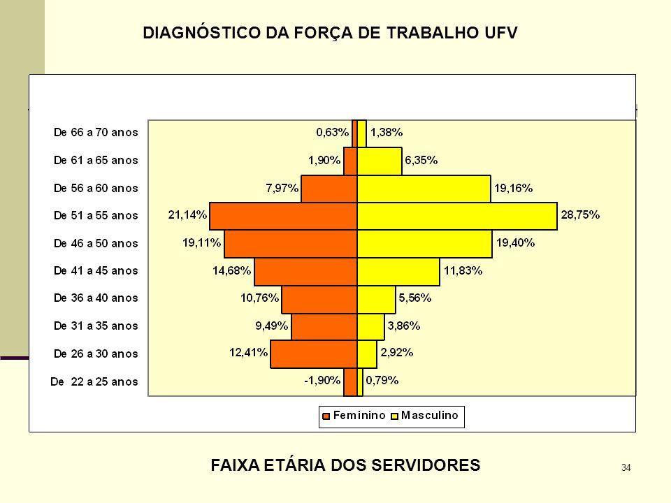 DIAGNÓSTICO DA FORÇA DE TRABALHO UFV FAIXA ETÁRIA DOS SERVIDORES