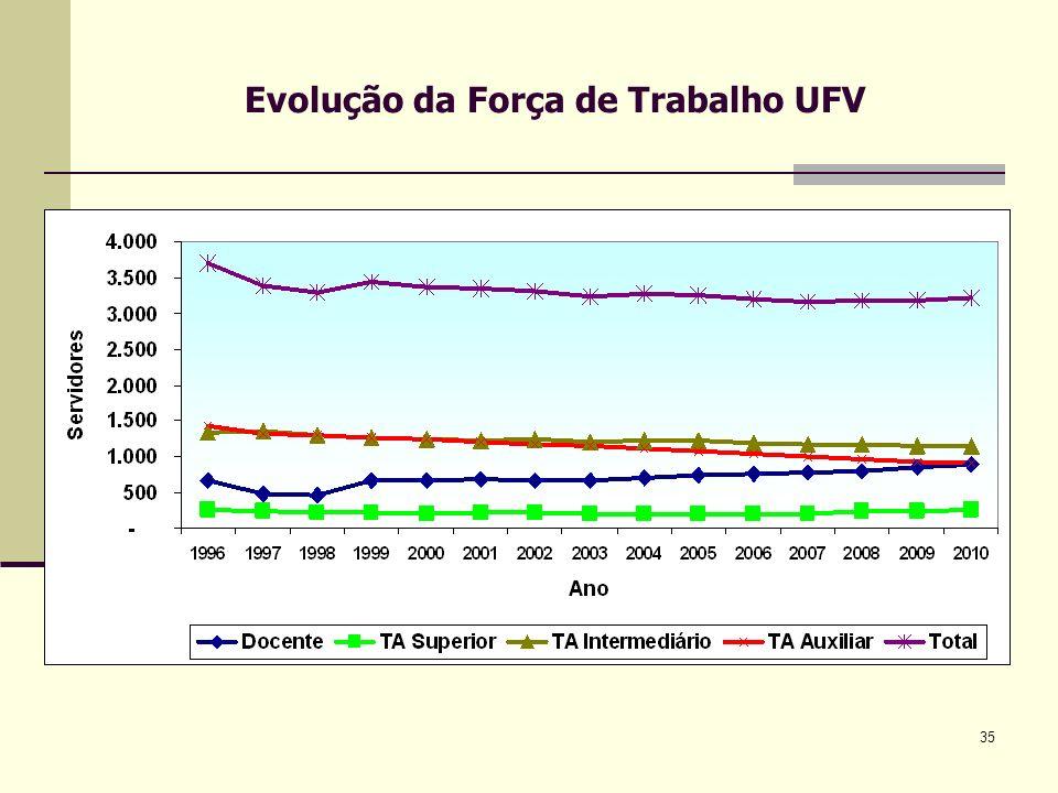 Evolução da Força de Trabalho UFV