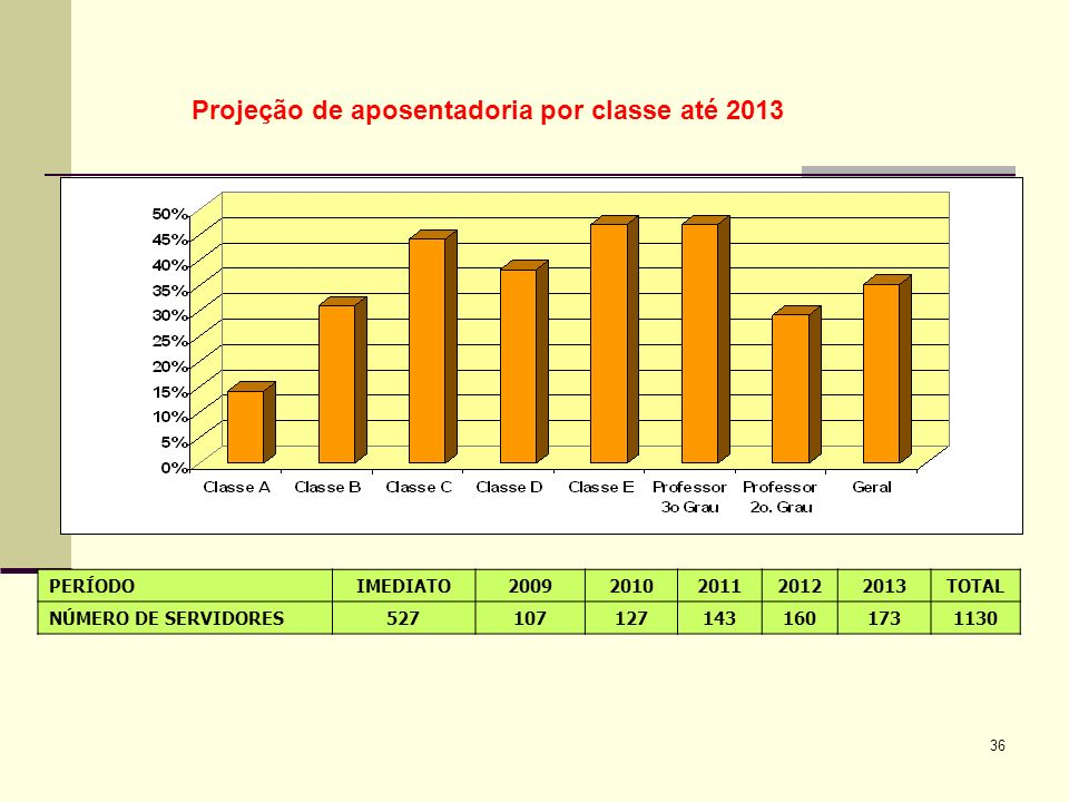 Projeção de aposentadoria por classe até 2013