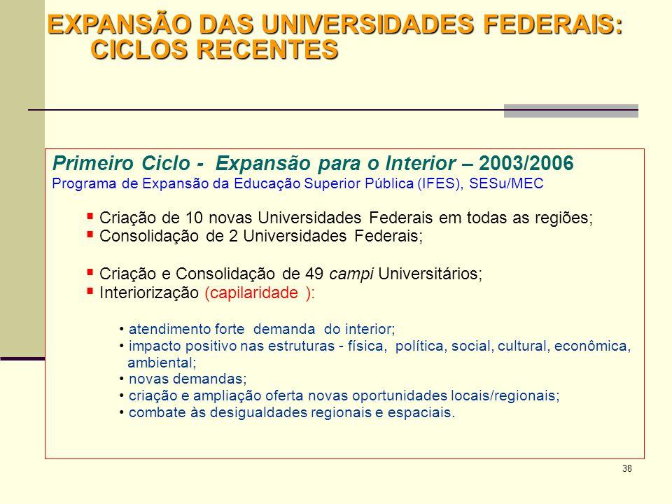 EXPANSÃO DAS UNIVERSIDADES FEDERAIS: CICLOS RECENTES