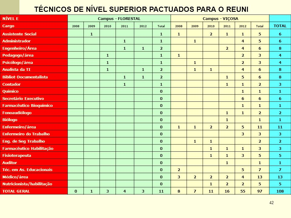 TÉCNICOS DE NÍVEL SUPERIOR PACTUADOS PARA O REUNI