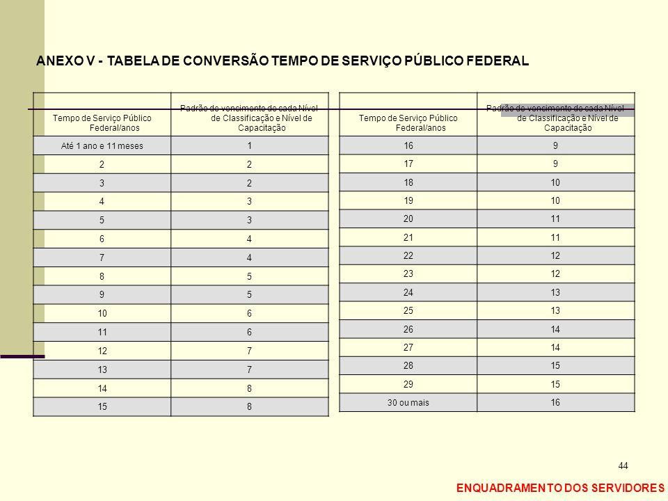 ANEXO V - TABELA DE CONVERSÃO TEMPO DE SERVIÇO PÚBLICO FEDERAL