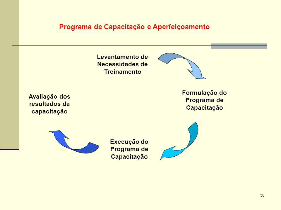 Programa de Capacitação e Aperfeiçoamento