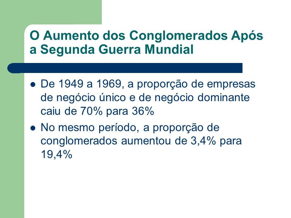 O Aumento dos Conglomerados Após a Segunda Guerra Mundial