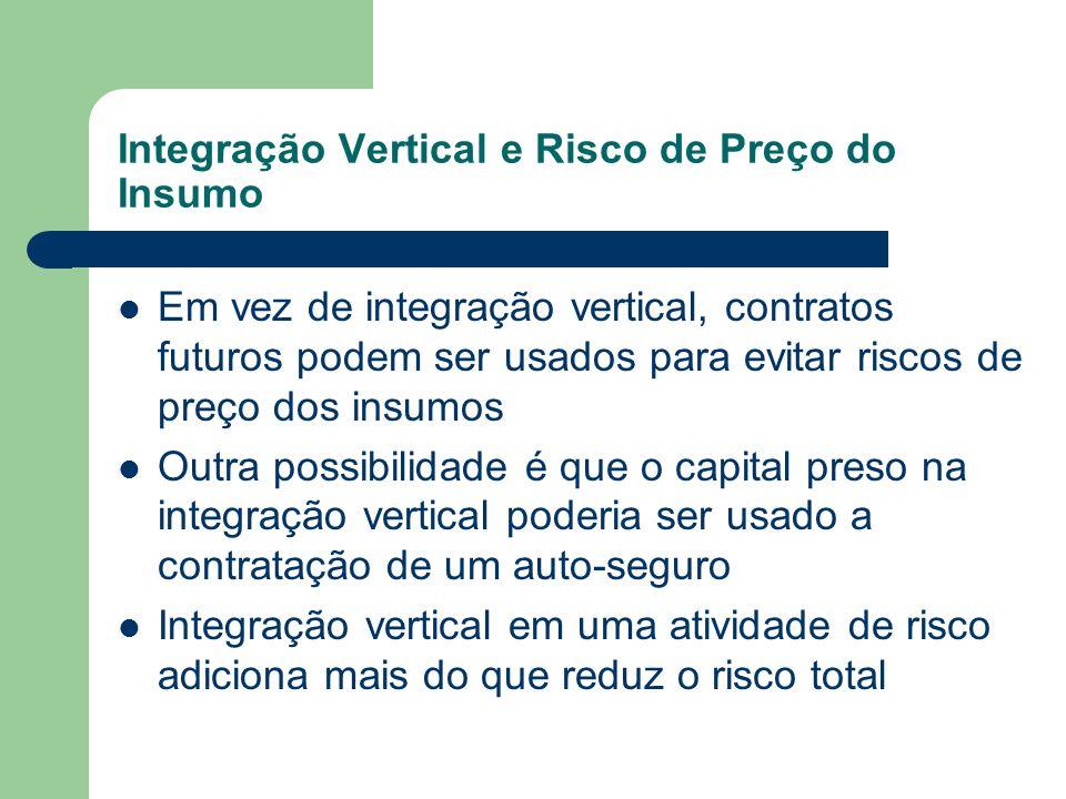 Integração Vertical e Risco de Preço do Insumo