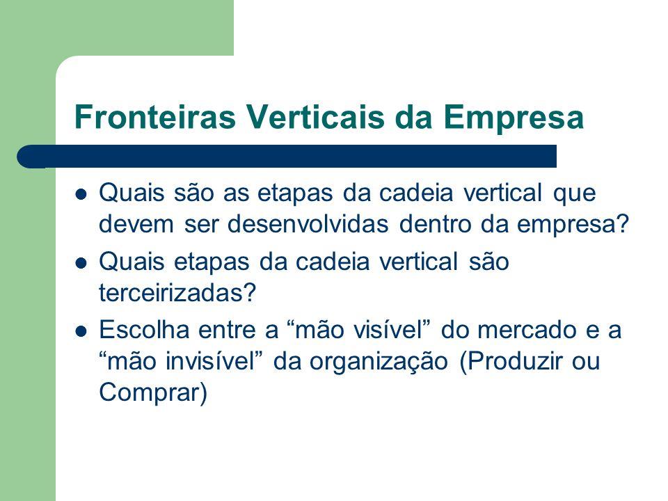 Fronteiras Verticais da Empresa