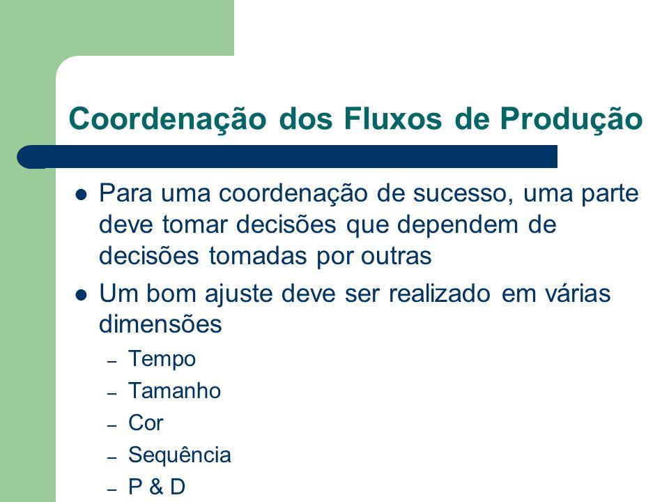 Coordenação dos Fluxos de Produção