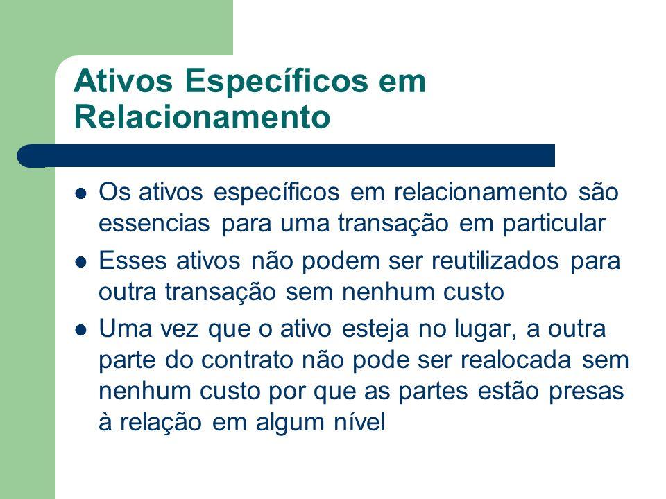 Ativos Específicos em Relacionamento
