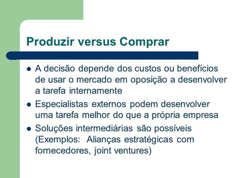 Produzir versus Comprar