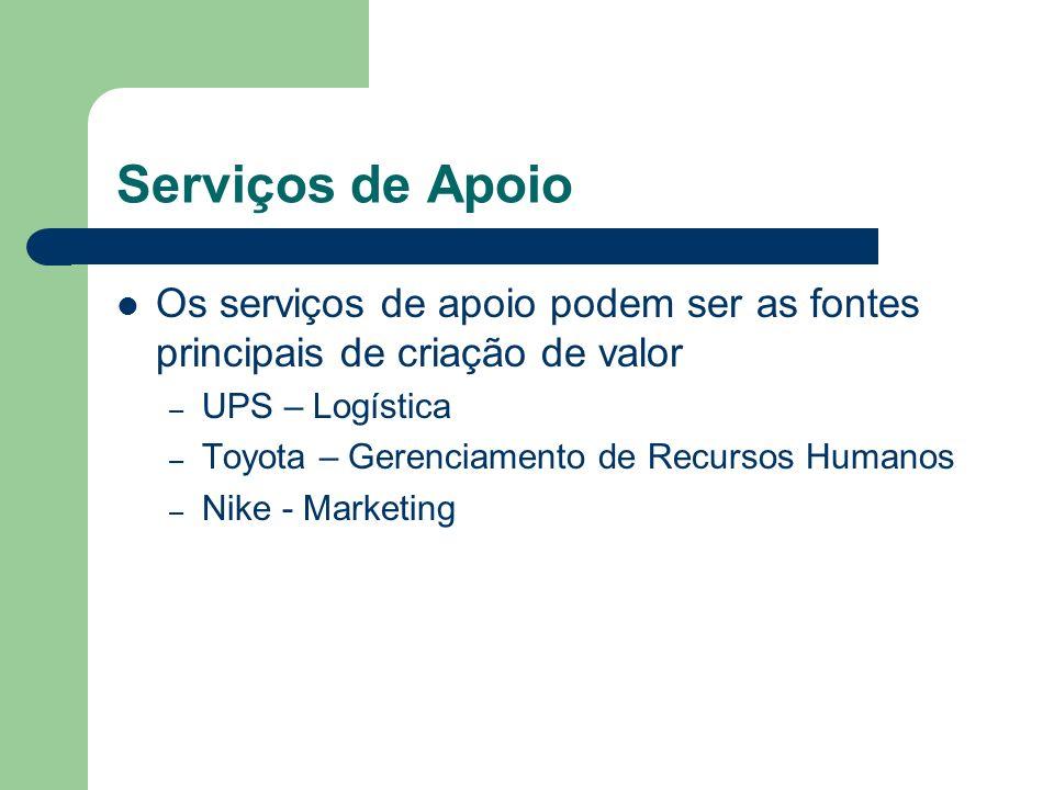 Serviços de Apoio Os serviços de apoio podem ser as fontes principais de criação de valor. UPS – Logística.