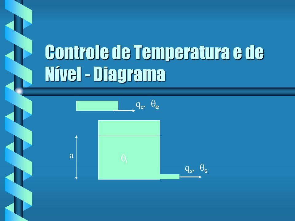 Controle de Temperatura e de Nível - Diagrama