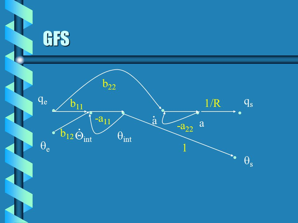 GFS b22 qe qs b11 1/R . -a11 a . a -a22 b12 Qint qint qe 1 qs
