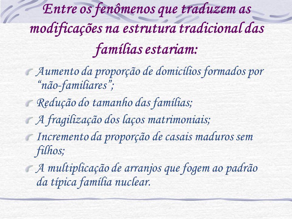Entre os fenômenos que traduzem as modificações na estrutura tradicional das famílias estariam: