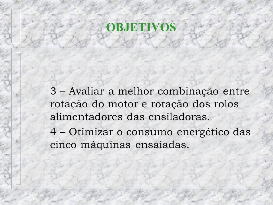 OBJETIVOS 3 – Avaliar a melhor combinação entre rotação do motor e rotação dos rolos alimentadores das ensiladoras.