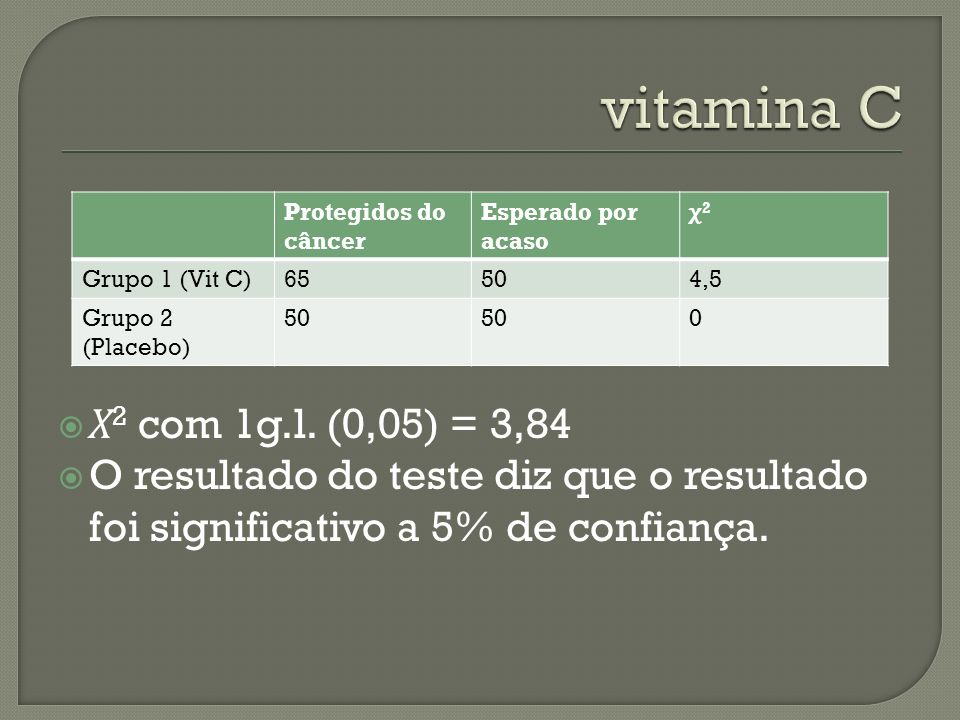 vitamina C Protegidos do câncer. Esperado por acaso. χ2. Grupo 1 (Vit C) 65. 50. 4,5. Grupo 2 (Placebo)
