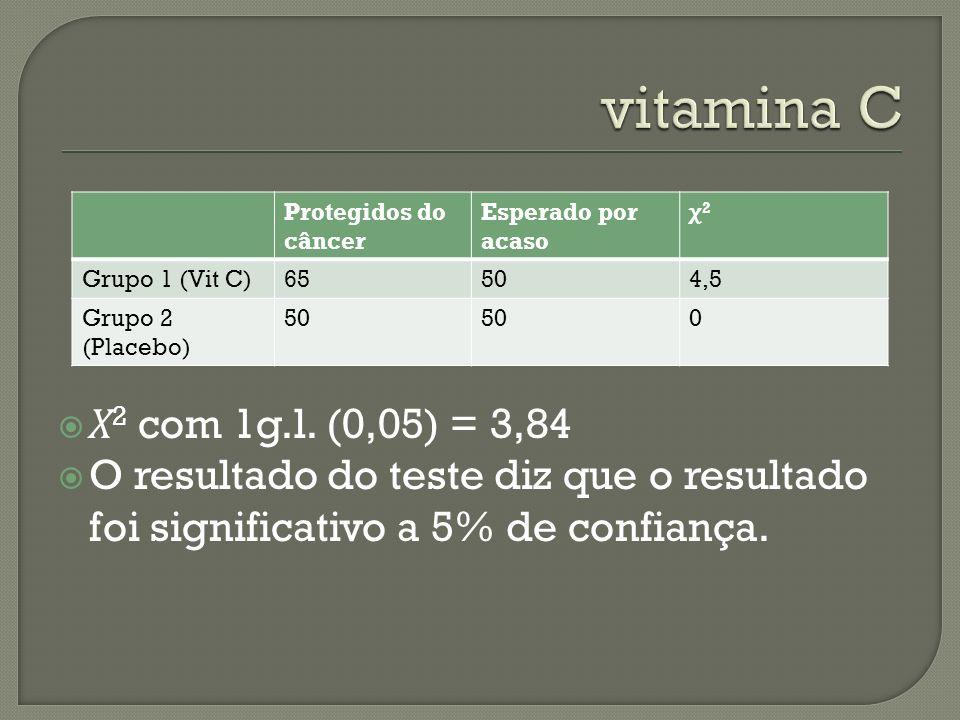 vitamina CProtegidos do câncer. Esperado por acaso. χ2. Grupo 1 (Vit C) 65. 50. 4,5. Grupo 2 (Placebo)