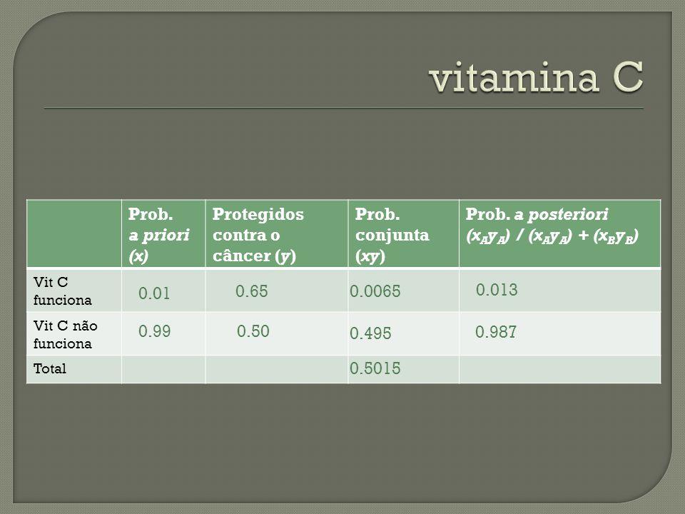 vitamina C Prob. a priori (x) Protegidos contra o câncer (y)
