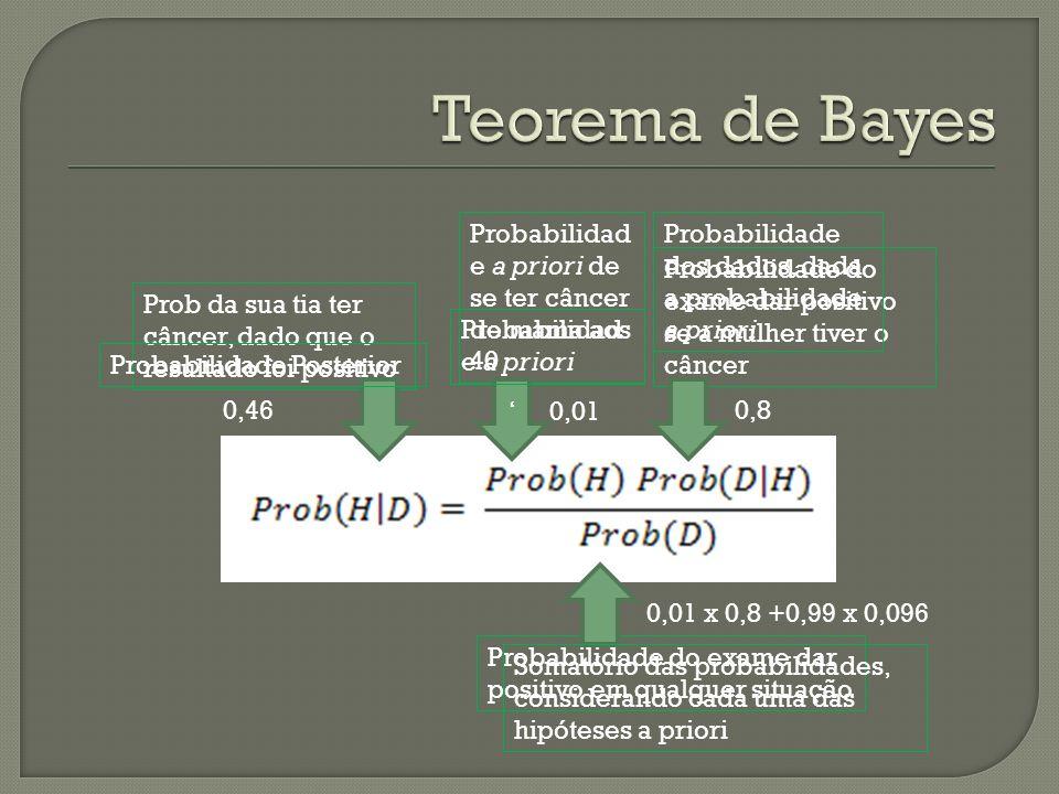 Teorema de Bayes Probabilidade a priori de se ter câncer de mama aos 40. Probabilidade dos dados, dada a probabilidade a priori.