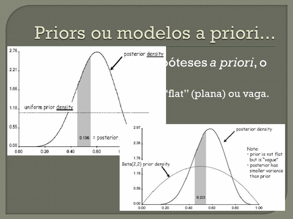 Priors ou modelos a priori...