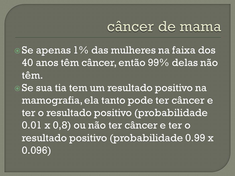 câncer de mama Se apenas 1% das mulheres na faixa dos 40 anos têm câncer, então 99% delas não têm.