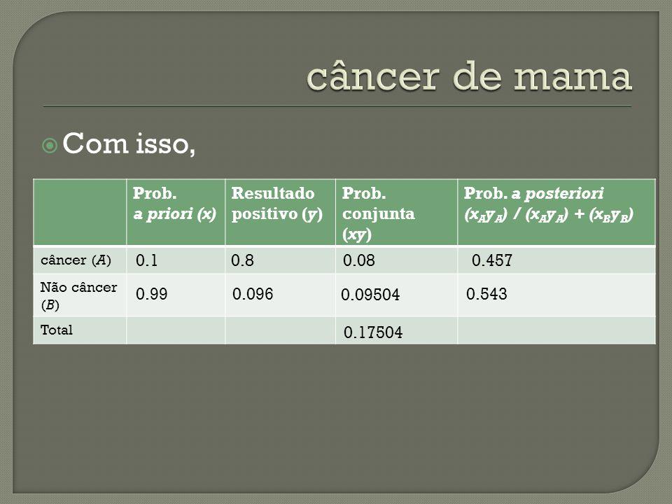 câncer de mama Com isso, Prob. a priori (x) Resultado positivo (y)