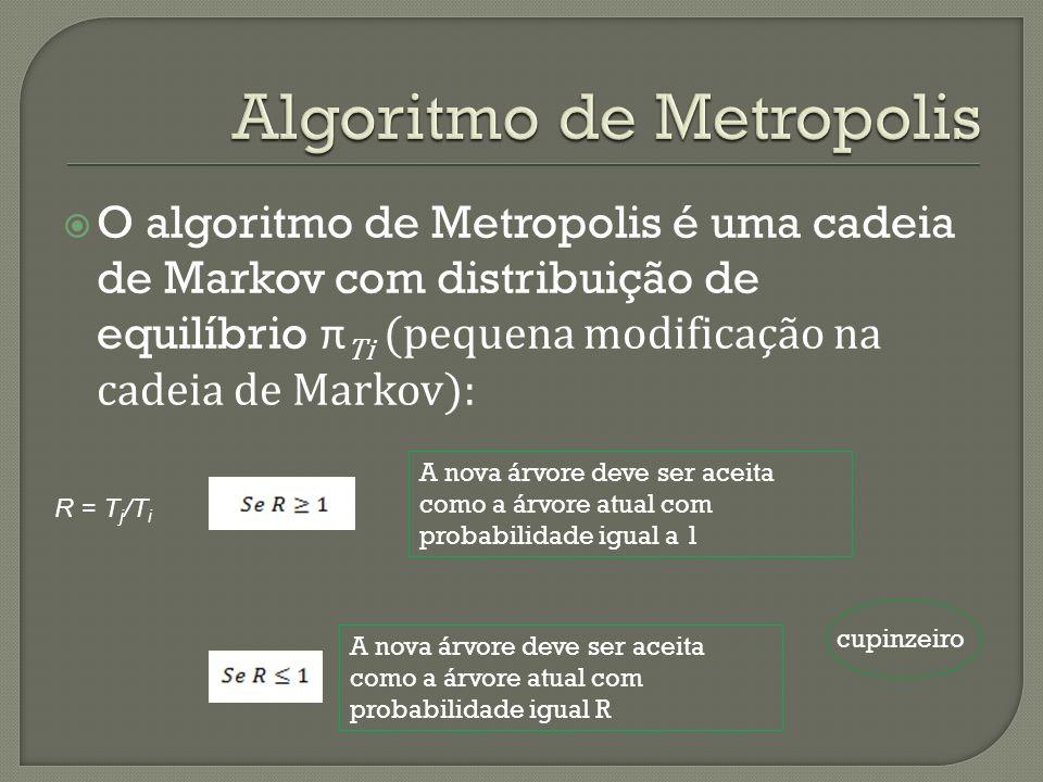 Algoritmo de Metropolis