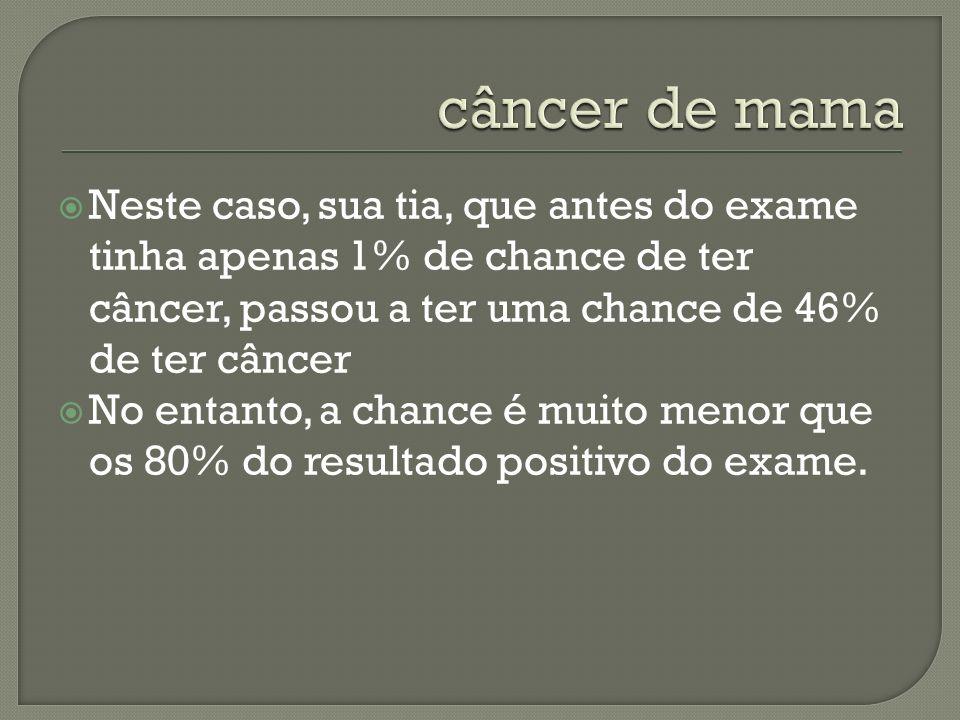 câncer de mamaNeste caso, sua tia, que antes do exame tinha apenas 1% de chance de ter câncer, passou a ter uma chance de 46% de ter câncer.