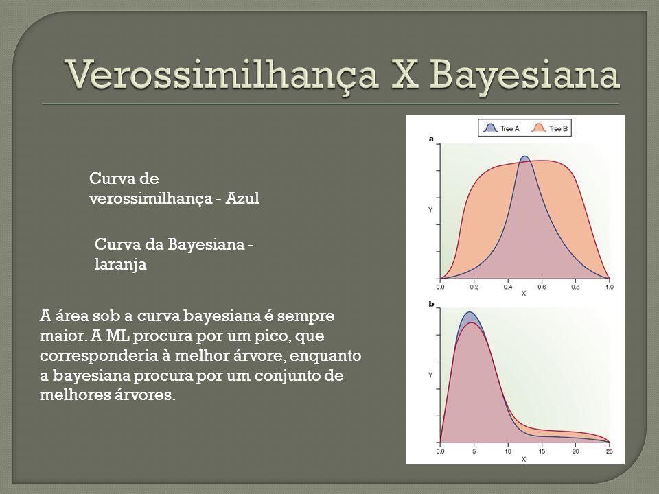 Verossimilhança X Bayesiana