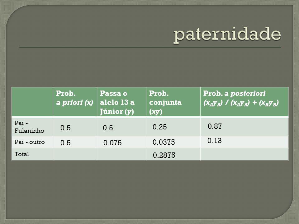 paternidade Prob. a priori (x) Passa o alelo 13 a Júnior (y)