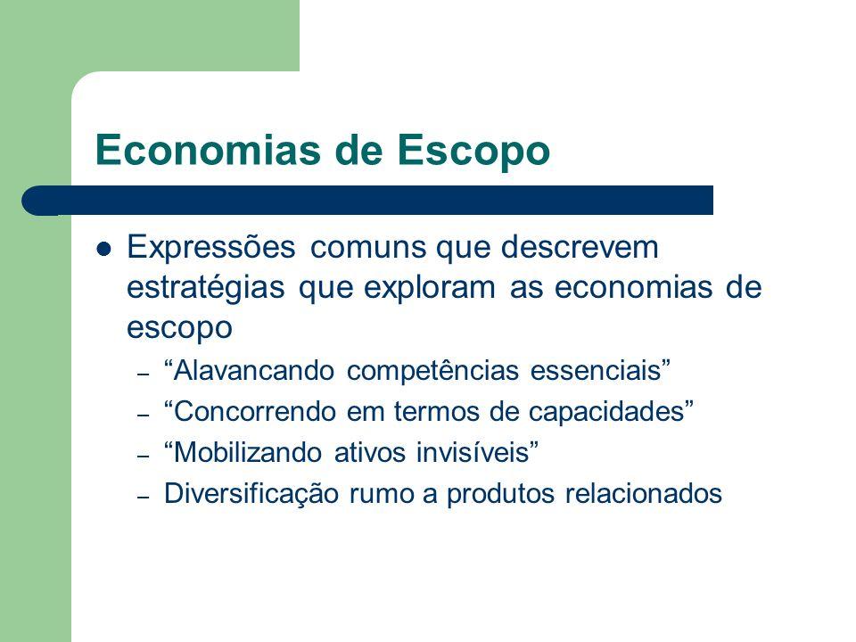 Economias de Escopo Expressões comuns que descrevem estratégias que exploram as economias de escopo.