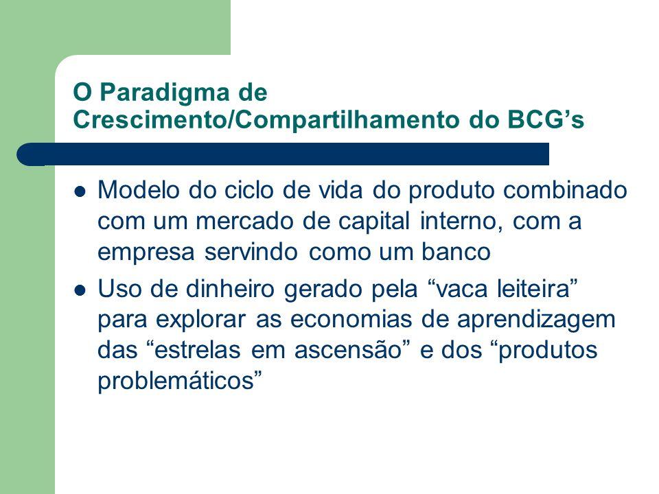 O Paradigma de Crescimento/Compartilhamento do BCG's