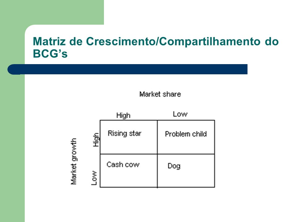 Matriz de Crescimento/Compartilhamento do BCG's