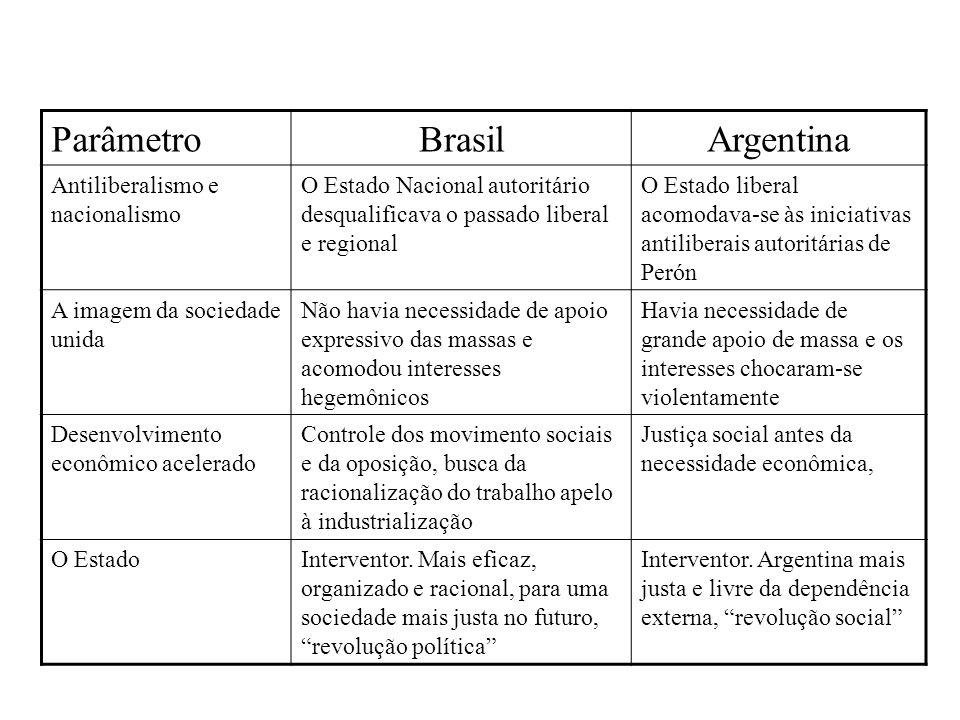 Parâmetro Brasil Argentina Antiliberalismo e nacionalismo