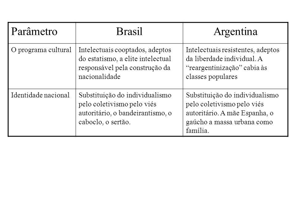 Parâmetro Brasil Argentina O programa cultural