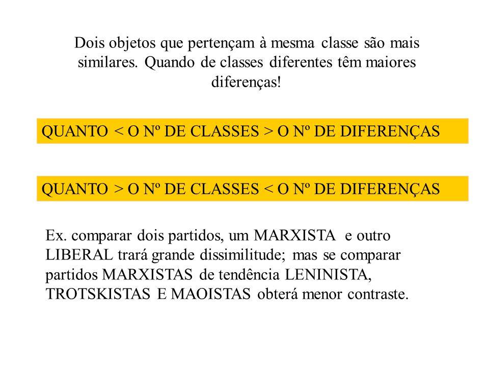 Dois objetos que pertençam à mesma classe são mais similares