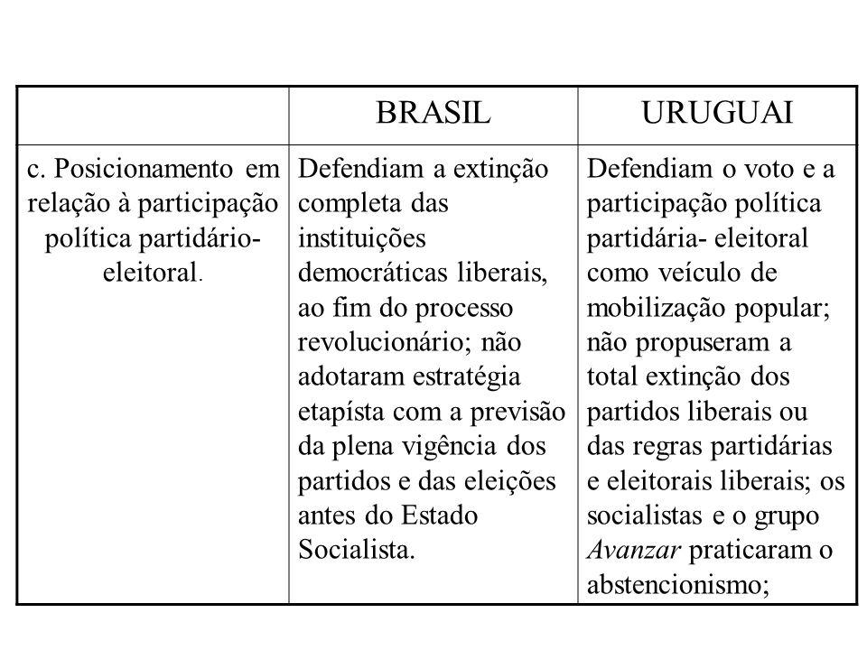 BRASIL URUGUAI. c. Posicionamento em relação à participação política partidário-eleitoral.