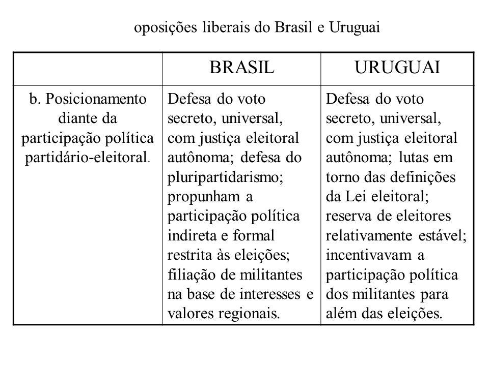 BRASIL URUGUAI oposições liberais do Brasil e Uruguai
