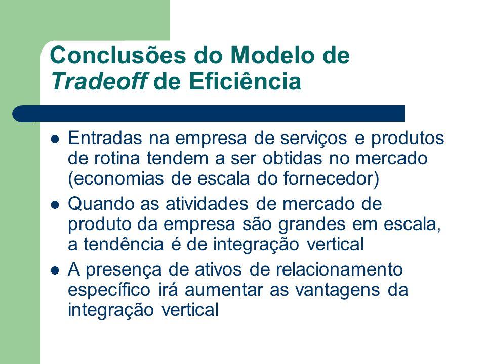 Conclusões do Modelo de Tradeoff de Eficiência