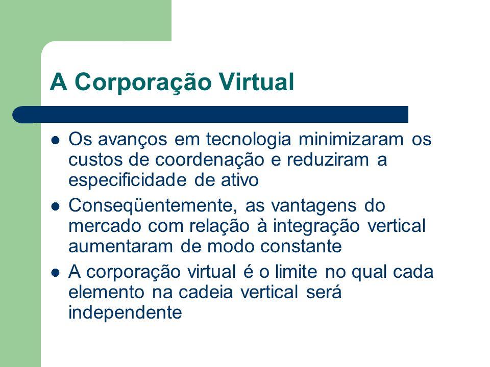 A Corporação Virtual Os avanços em tecnologia minimizaram os custos de coordenação e reduziram a especificidade de ativo.