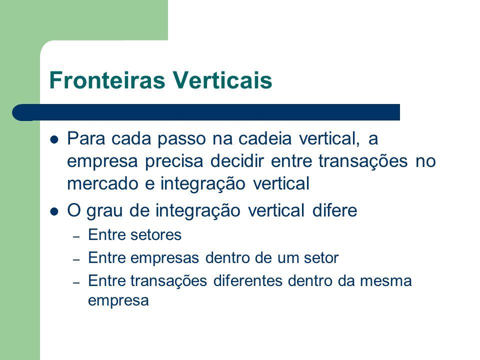Fronteiras Verticais Para cada passo na cadeia vertical, a empresa precisa decidir entre transações no mercado e integração vertical.