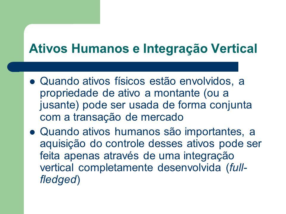 Ativos Humanos e Integração Vertical